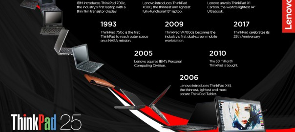 ThinkPad 25 years of history_timeline